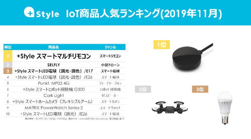 +Style IoT商品人気ランキング、1位は既存家電をスマート化できるスマートマルチリモコン