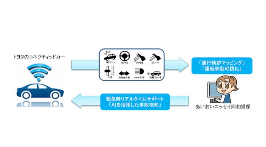 あいおいニッセイ同和損保とトヨタ、コネクテッドカーデータを活用した事故対応サービス「テレマティクス損害サービスシステム」を開発