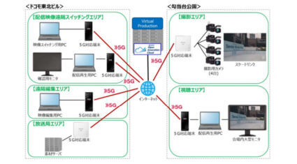 ドコモ・仙台放送・ソニー、5Gを活用した映像のリアルタイムクラウド編集と中継に関する実証試験に成功