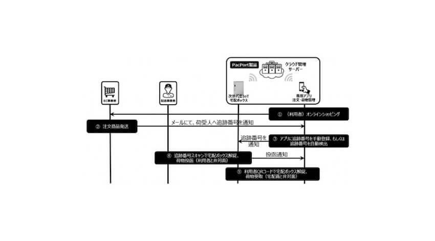 PacPortの利用イメージ