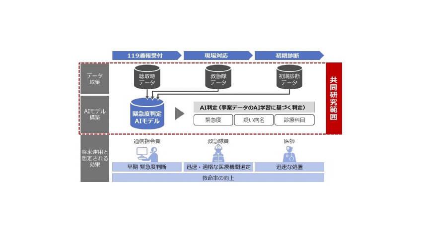 京都橘大学と日立、AIを活用した119番通報に対する緊急度判定支援システムの共同研究を開始