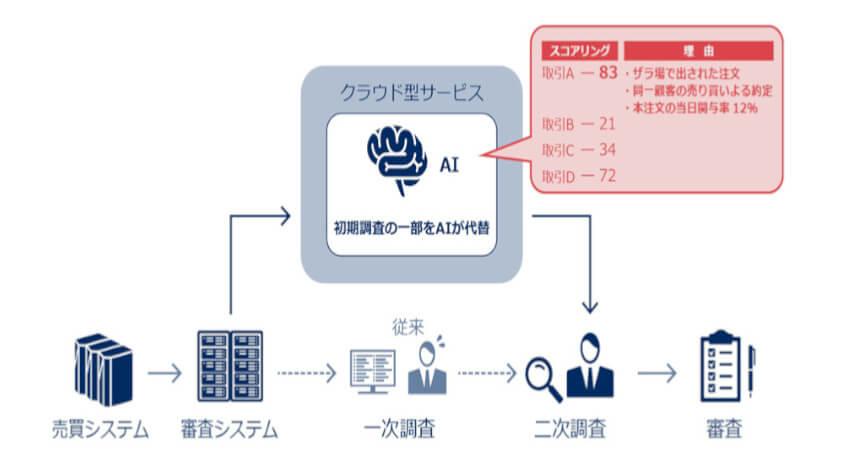 NEC、AIを活用した金融のリスク・不正対策の効率化を支援するソリューションを販売開始