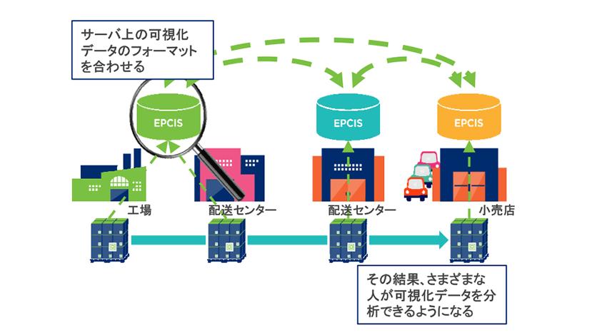 EPICSの説明