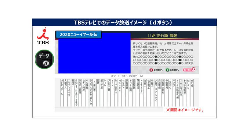 NTT西日本・TBSテレビ・実業団連合など、IoTを活用して駅伝レース出場選手の位置情報をほぼリアルタイムに配信するサービスを提供開始
