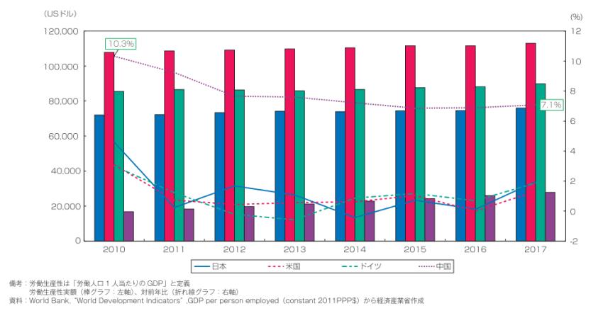 GDP上位4カ国の生産性比較