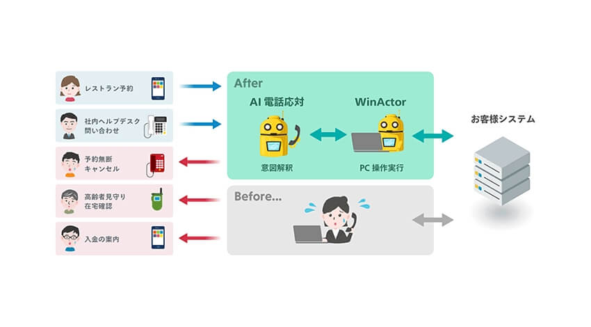 NTTドコモ、AIによる電話応対業務の自動化に向けて連携協定を締結