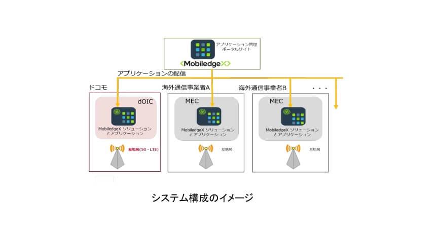 NTTドコモとMobiledgeX、MECを活用して5G時代のアプリケーションを世界に配信する実証実験を開始