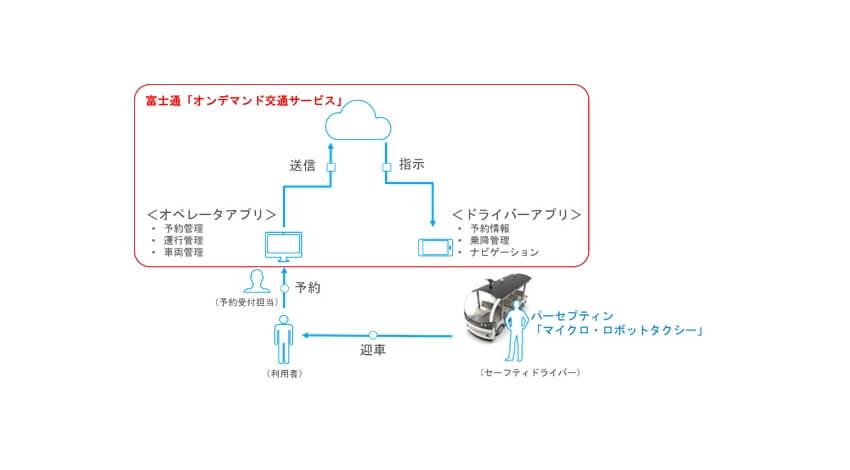 富士通の「オンデマンド交通サービス」、平城宮跡歴史公園での自動運転バスの実証実験に導入