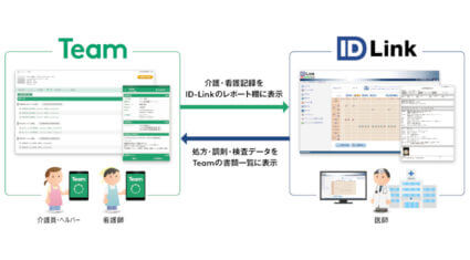 「Team」と「ID-Link」が連携、地域医療連携ネットワーク内で医療と介護の双方向で情報を共有