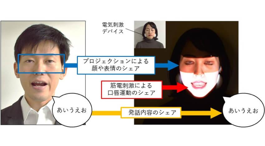 H2Lとドコモ、他者の口の動きと表情を自分の顔にリアルタイム再現する「Face Sharing」共同開発