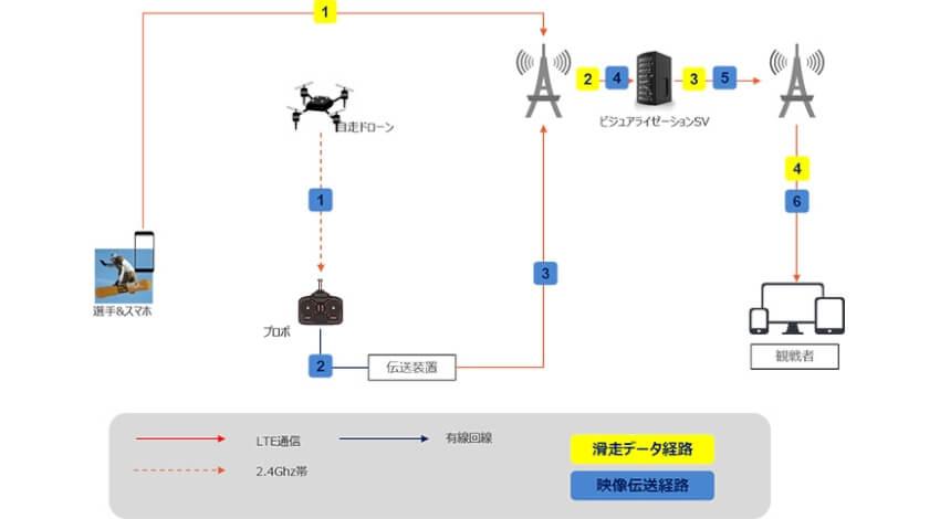 KDDIや京セラなど、FWT Hakuba 2020でドローンとスマートフォン位置情報を活用した選手の滑走映像を配信