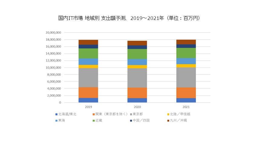 IDC、2020年~2023年の国内IT市場は大都市圏ではプラス成長に回復し大都市圏以外は低い成長率に留まると予測
