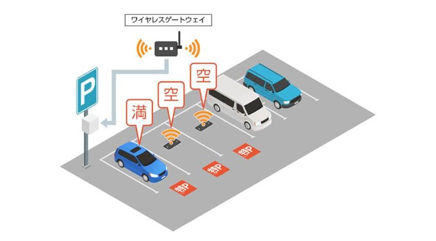 アース・カーとNTTデータカスタマサービス、駐車場の満空情報を測定するワイヤレス車両検知センサーシステムの実証実験を実施