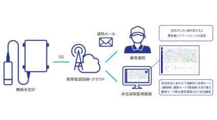 アムニモ、月額課金制「簡易無線水位計測サービス」の申し込みを開始