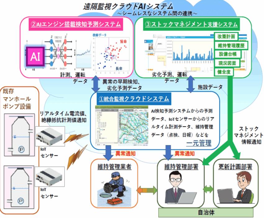 汚水マンホールポンプのスマートオペレーションの実証