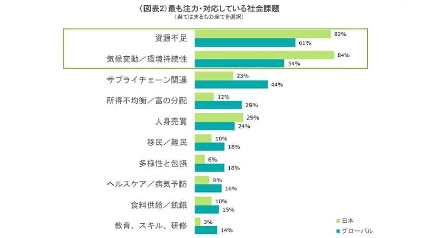 デロイト、第四次産業革命に関して日本企業は事業機会と捉える戦略視点が弱いと発表