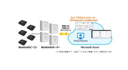 東京エレクトロン デバイス、屋内測位ソリューションを簡単に構築できるキットを発売