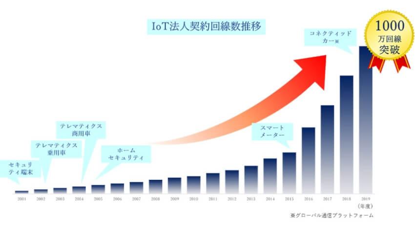 KDDI、法人向けIoT累計回線数が1000万回線を突破