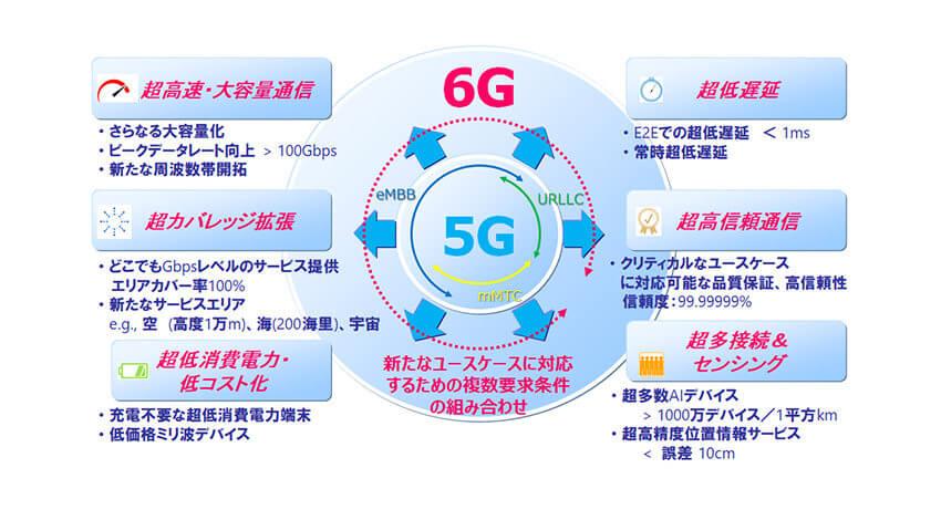 NTTドコモ、6Gに関する技術コンセプトを公開