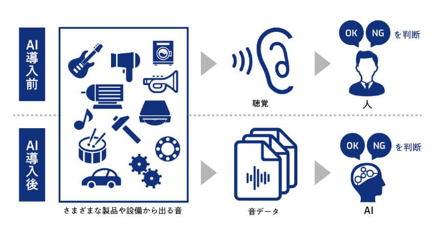 スカイディスク、AI音分析を活用して実証実験を高速化する簡易パッケージを製造業向けに提供