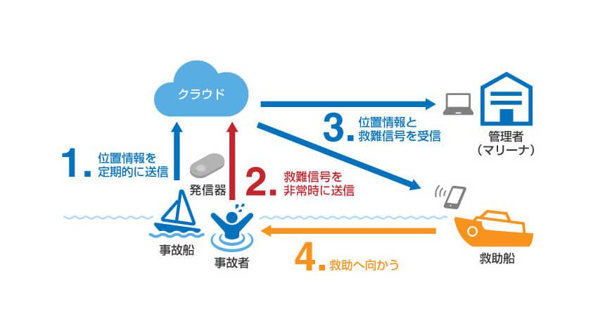 KCCSなど、Sigfoxを活用した水難事故の救助迅速化サービスの実証実験を琵琶湖で実施