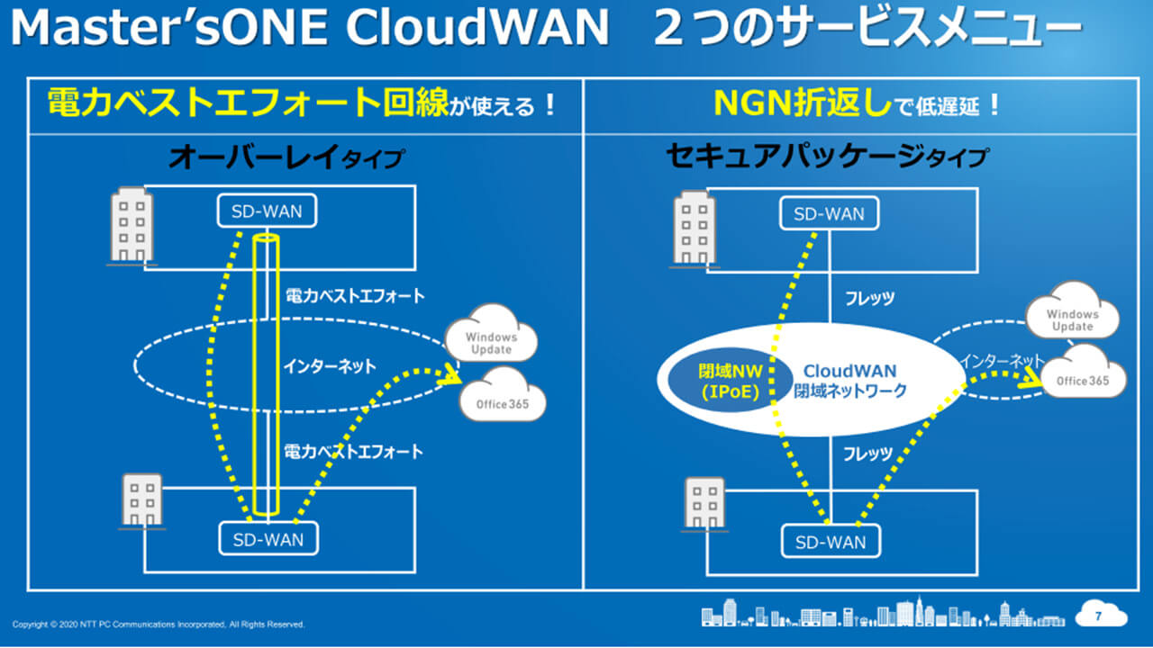 「Mater's ONE CloudWAN」の説明