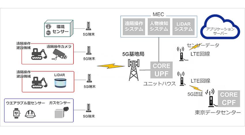 ソフトバンク・WCP・大成建設、5G活用でトンネル工事現場の安全管理を行うi-Constructionの実現に向け実証実験を実施