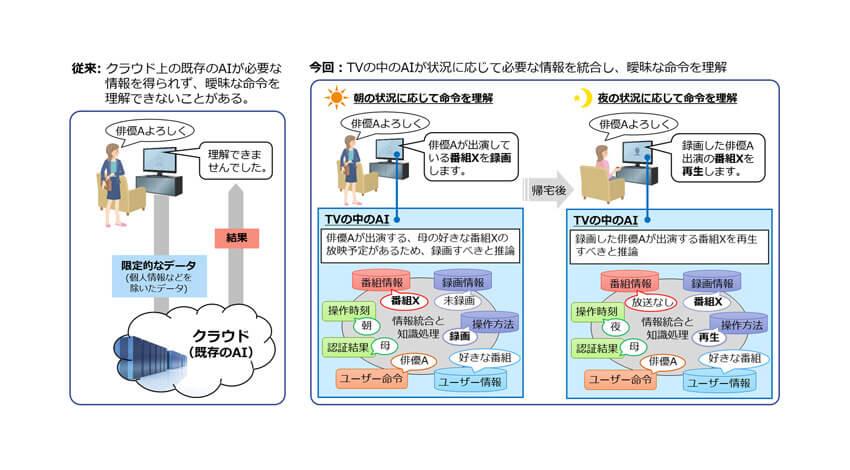 三菱電機、AIで曖昧な命令を理解する「コンパクトな知識処理に基づくHMI制御技術」を開発