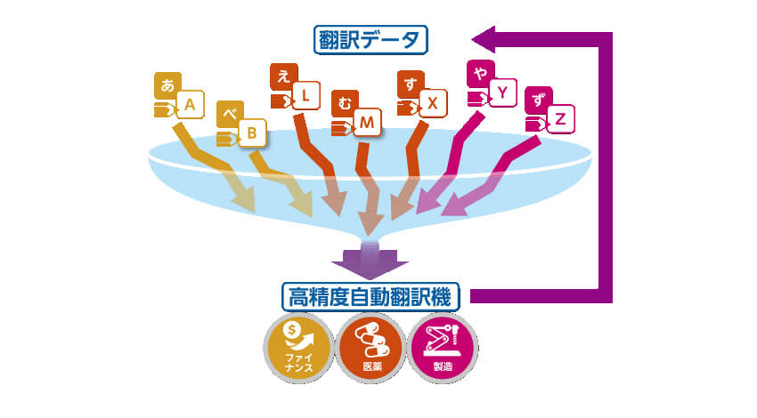 NICTとSAP、AI翻訳システムの高精度化・多言語化による機械翻訳を共同研究