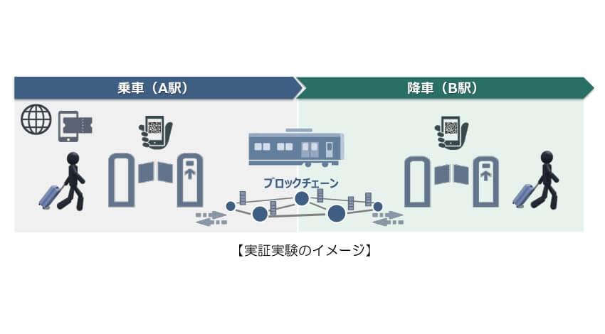 近鉄グループなど、ブロックチェーン技術とQRコードを用いたデジタル乗車券の実証実験を開始