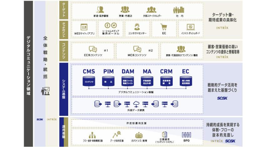 INTRIXとSCSK、デジタルコミュニケーション領域で一気通貫のサービスを提供