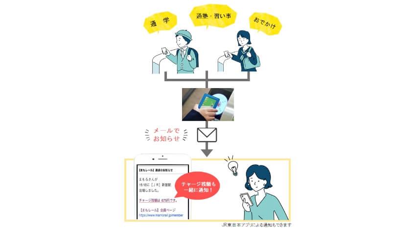 子ども見守りサービス「まもレール」、JR東日本に都営交通と東京メトロを加えた首都圏495駅に対象駅を拡大