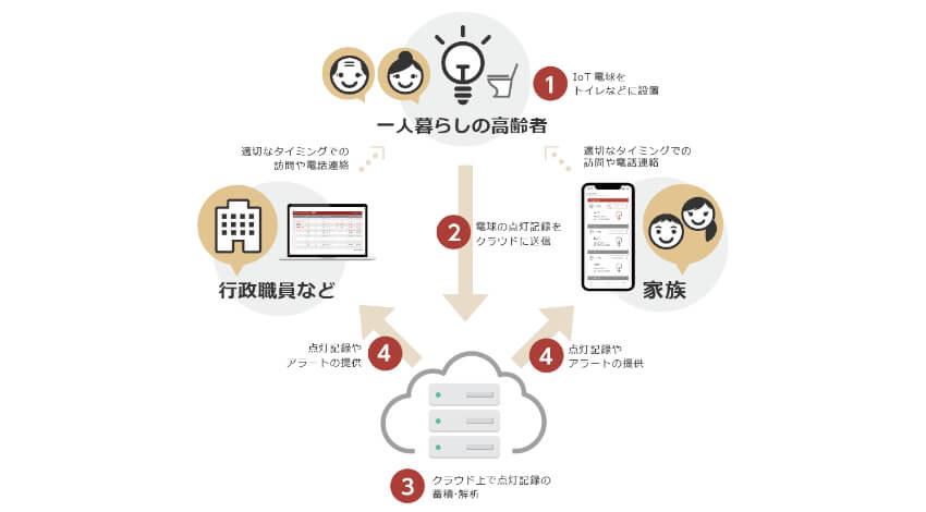 むつ市・NTT Com・NTTレゾナント、IoT電球を活用した高齢者向け見守りサービスで連携