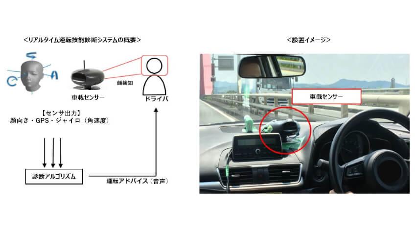 オムロンと近畿大学、高齢ドライバーの運転技能向上を促すリアルタイム運転技能診断システムを共同開発