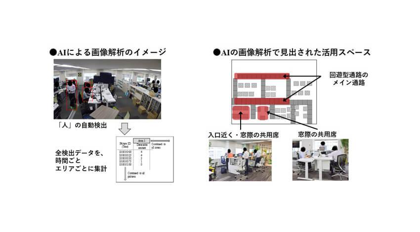 ISID・オカムラなど、AIを活用してオフィス環境改善による座りすぎ解消効果を確認