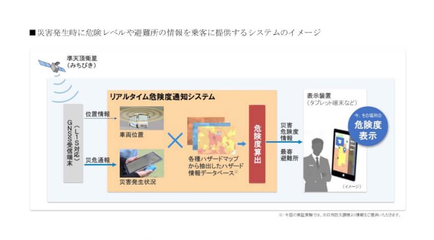 SBドライブ株式会社と川口市、自動運転バスの実証実験を実施