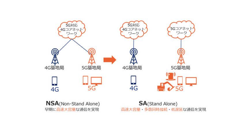 KDDI、5Gコアネットワークにおけるスタンドアローン構成の実装に向けた実証実験を実施