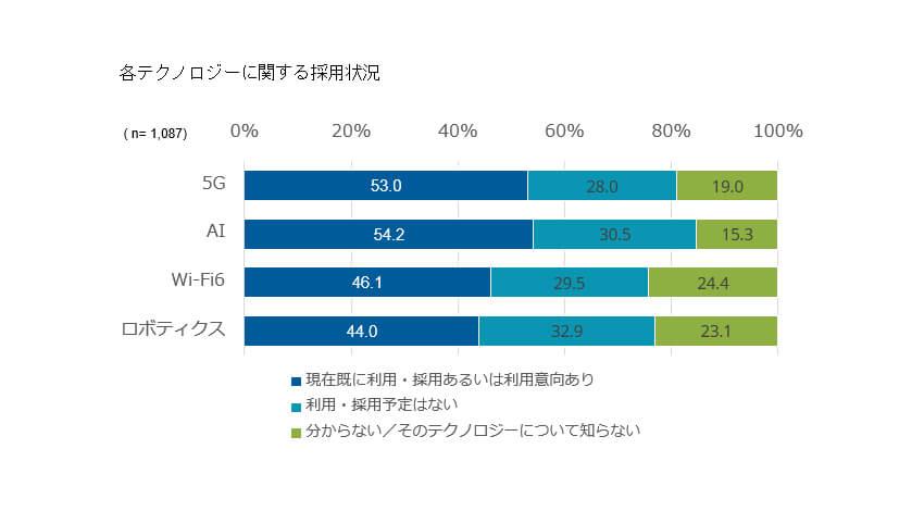 IDC、5Gのビジネス利用意向は53.0%で高い傾向と発表