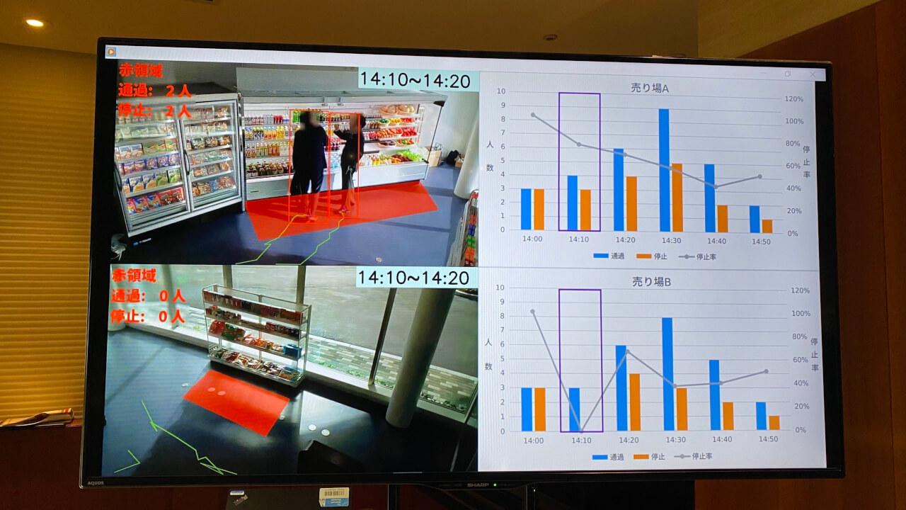 トライアルなど5社、シェア向上や需要予測などにレジカートやAIカメラ搭載棚を活用、店舗改革を推進