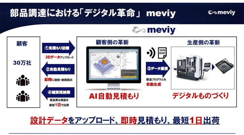 ミスミが提案する、部品調達のデジタル革命「meviy」 ――ミスミグループ本社 吉田光伸氏インタビュー