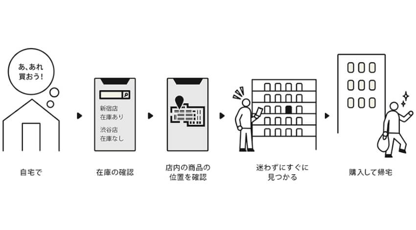 NTTデータ、次世代2次元コード技術活用した商品マッピングサービスの実証実験を東急ハンズで実施