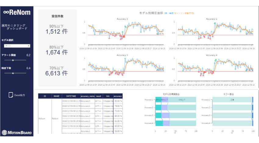 CTC・ウイングアーク1st・グリッド、AIの精度や稼働状況をモニタリングする維持管理ツールを提供開始