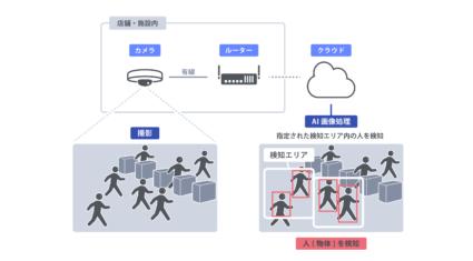 AIカメラで空港の手荷物検査の待ち行列を可視化