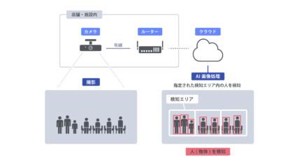 AIとカメラで、行列を可視化する際の注意点