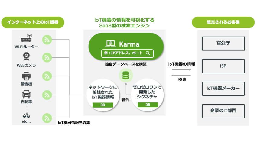 ゼロゼロワン、IoT機器の情報を可視化するSaaS型検索エンジン「Karma」のβ版を提供開始
