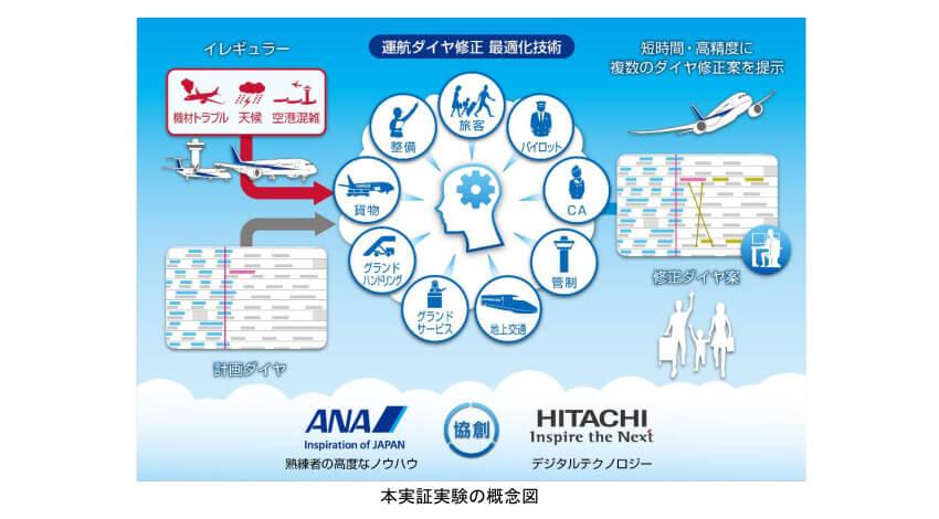 ANAと日立、デジタル技術により航空機の運航ダイヤ修正を高速・最適に自動立案する技術の実証実験を実施