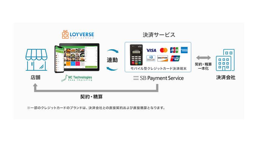 エムシーテクノロジーズの「Loyverse POSレジ」とSBペイメントサービスの決済サービスが連携