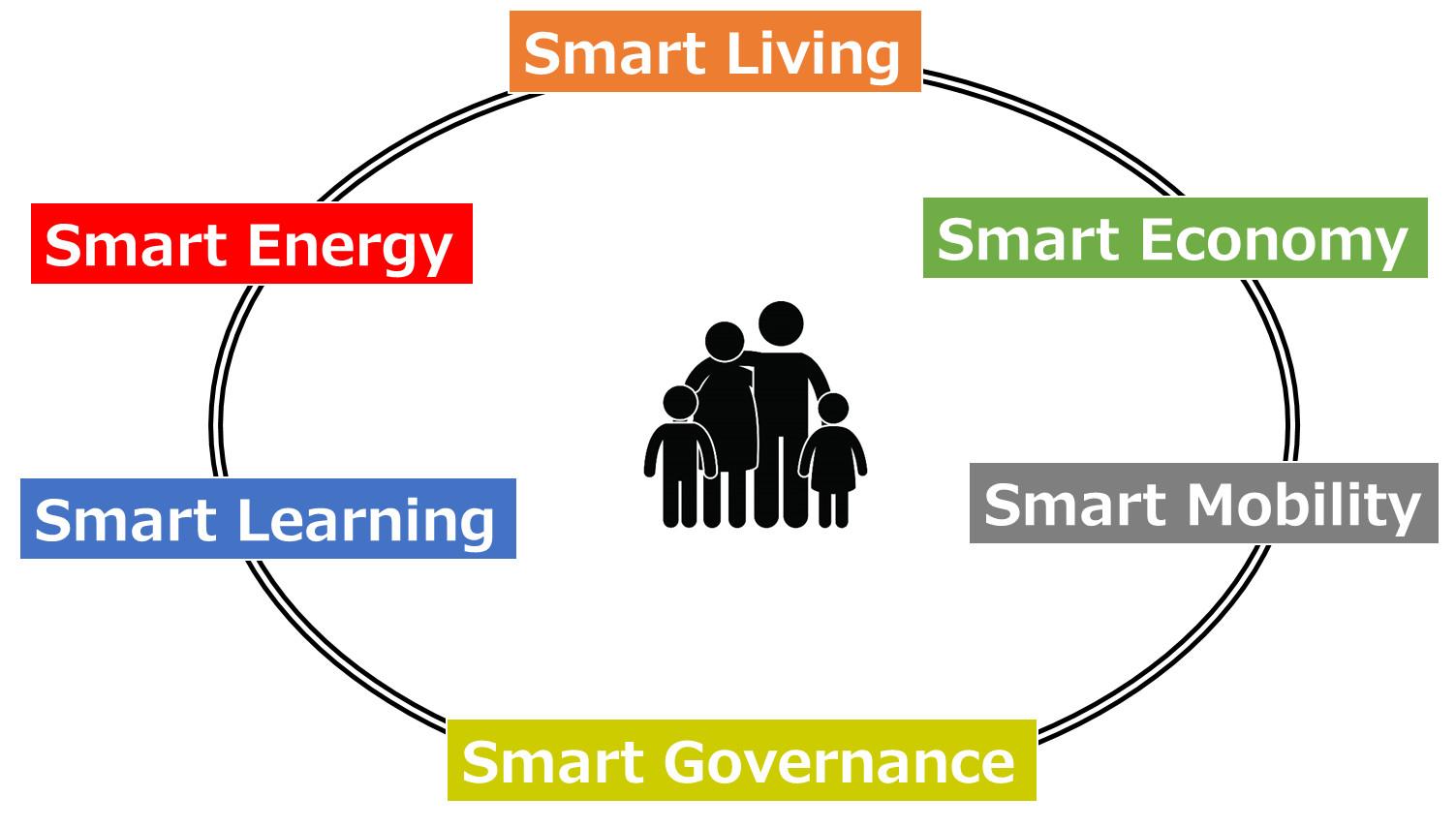 スマートシティの6つの要素