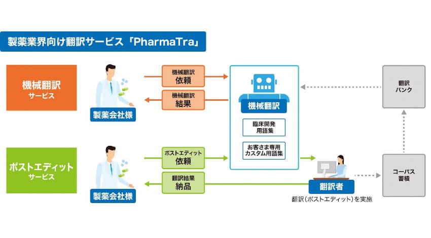 凸版印刷、AI機械翻訳を活用した製薬業界向け翻訳サービスを販売
