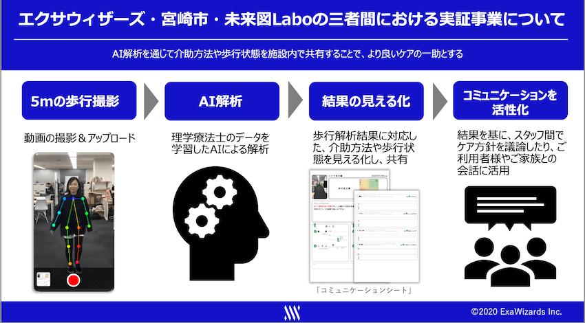 エクサウィザーズ、宮崎市・未来図Laboと歩容解析AIを活用した実証実験を開始